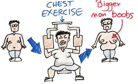 No chest exercise